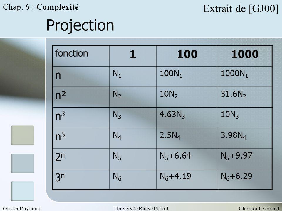 Projection Extrait de [GJ00] 1 100 1000 n n² n3 n5 2n 3n fonction